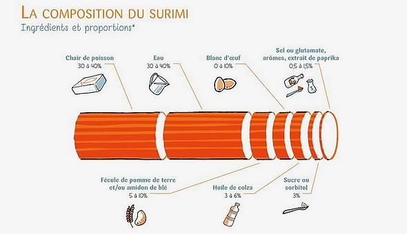 composition-surimi