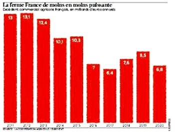 la dégradation de la ferme France (l'Express)